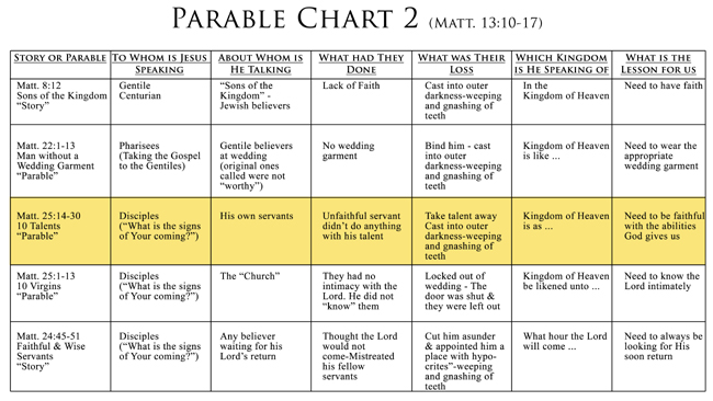 Parable Chart 2